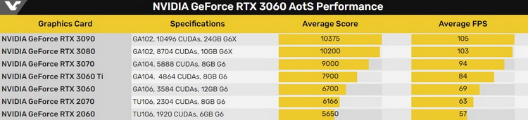 GeForce RTX 3060 отстала от RTX 3060 Ti на 18 % в игровом тесте Ashes of the Singularity